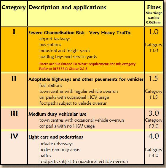 'block paving pavement categories' from the web at 'http://www.pavingexpert.com/images/blocks/categories_CBP.jpg'