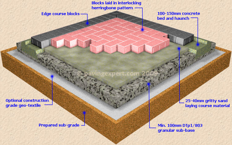 block paving structural view