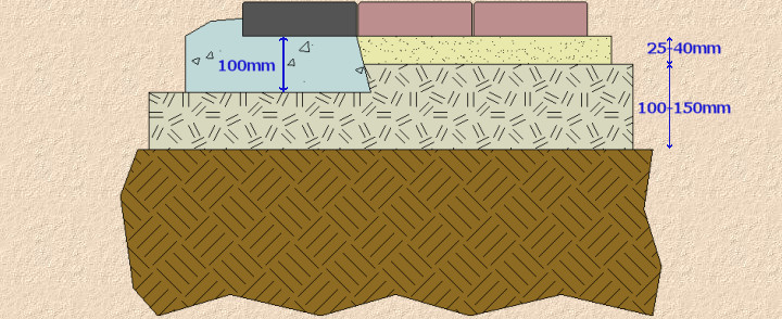 block paving edge course cross-section