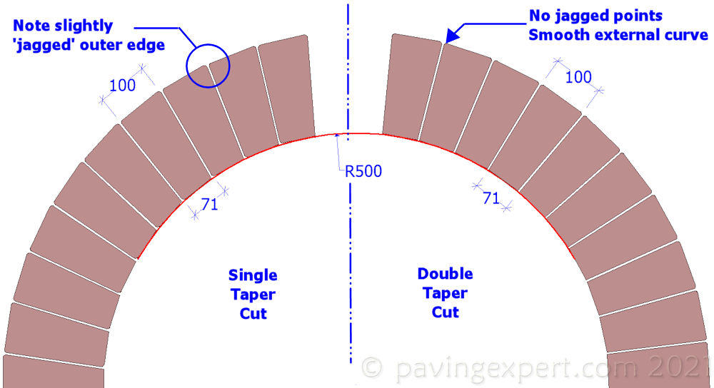 single and double taper cuts
