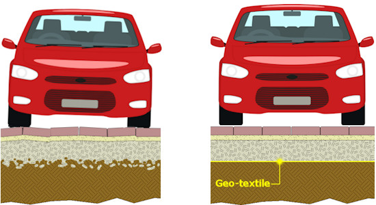 Use of a geo-textile to maintain sub-base integrity