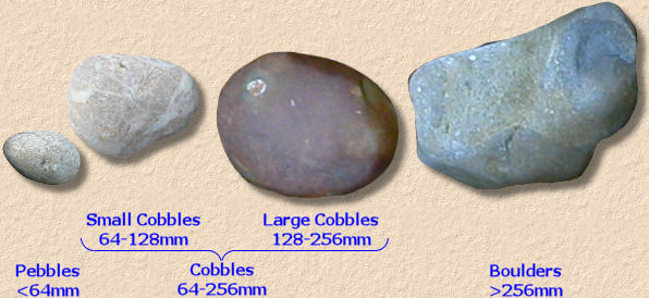 cobble sizes