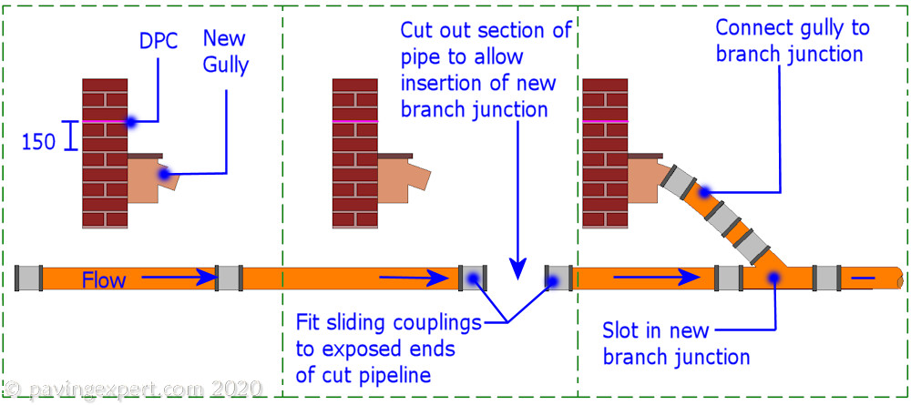 Inserting a branch junction