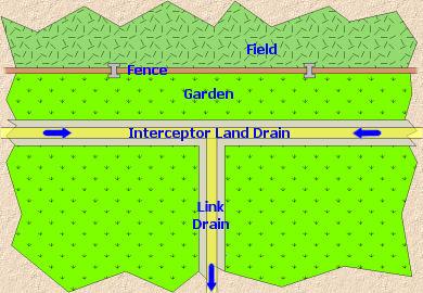 Installing A Land Drain Pavingexpert