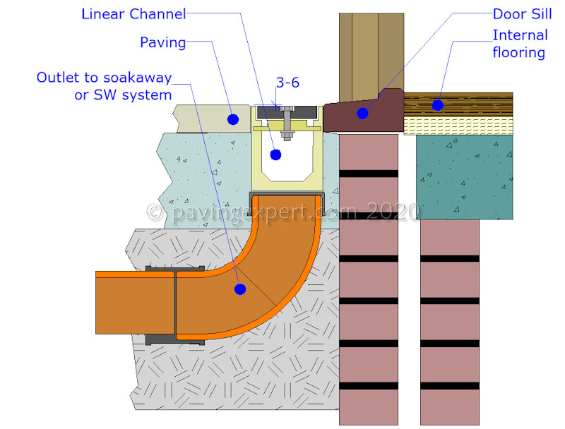 linear channel at threshold