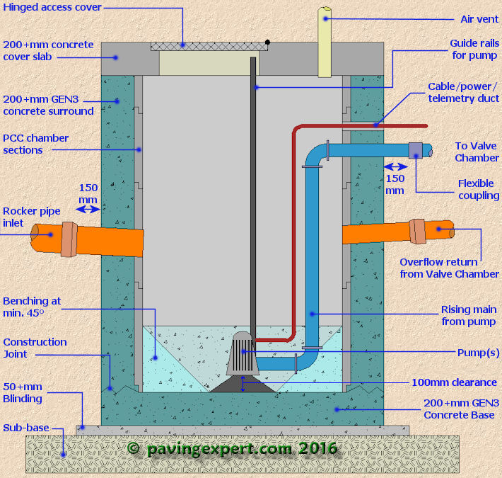 Sewer system diagram sewer get free image about wiring for Sewer system diagram