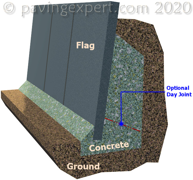 flag on edge cross section