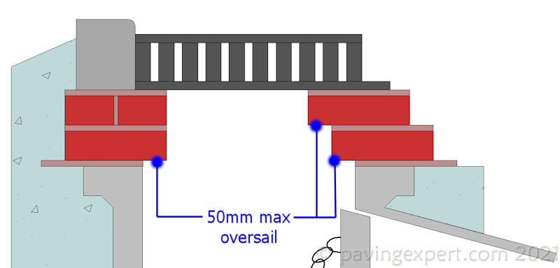 'oversailing brickwork for grating' from the web at 'http://www.pavingexpert.com/images/features/gully_oversail.jpg'