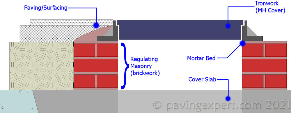 'regulating masonry' from the web at 'http://www.pavingexpert.com/images/features/regulate_bwk_01.jpg'