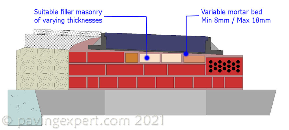 tapered regulating masonry