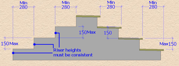size requirements for step risers and treads