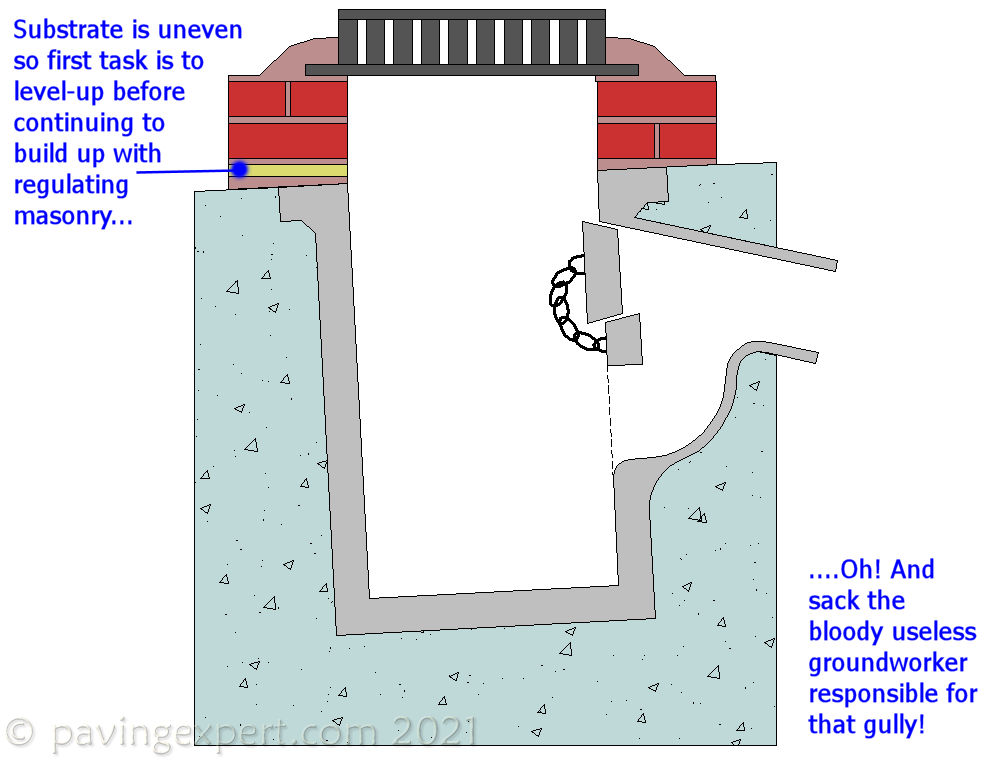 'Wonky gully' from the web at 'http://www.pavingexpert.com/images/features/wonky_gully.jpg'