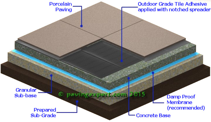thin bed adhesive installation for porcelain paving