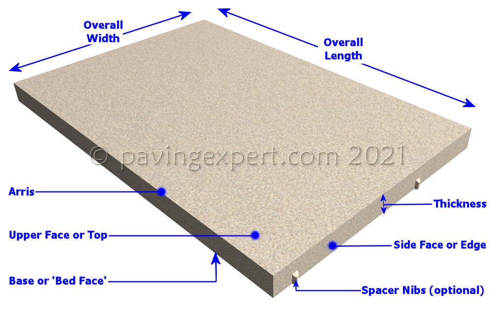 parts of a flagstone