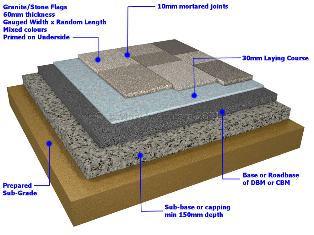 Typical Rigid Street Paving Construction Cross Section. Granite Flags Cross  Section