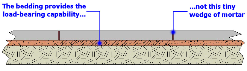 jointing doesn't hold paving