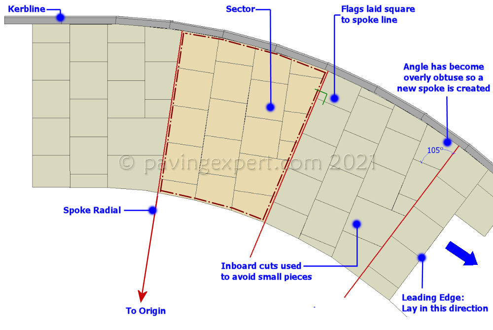skewed radius layout