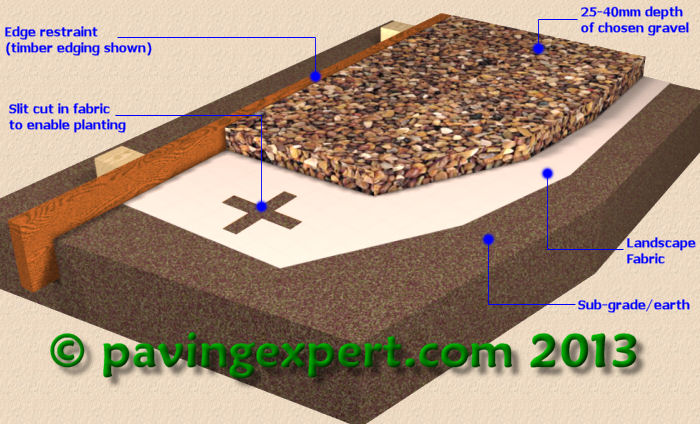 Gravel Mulch Construction