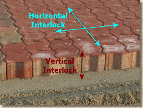 interlock explained