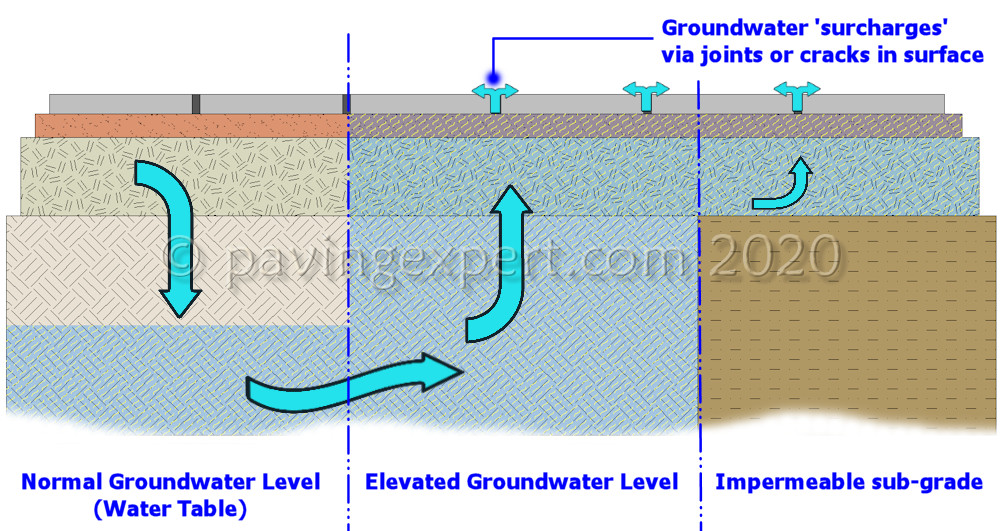 groundwater movement beneath paving