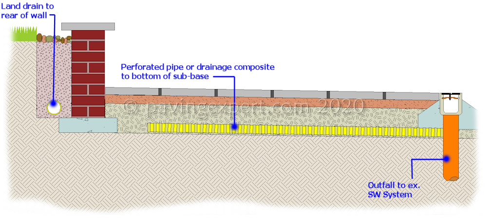 controlling groundwater beneath paving