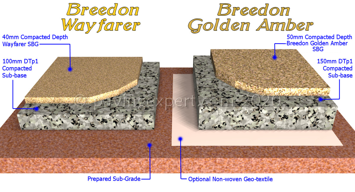Self Binding Gravels build-up Cross-section in 3D