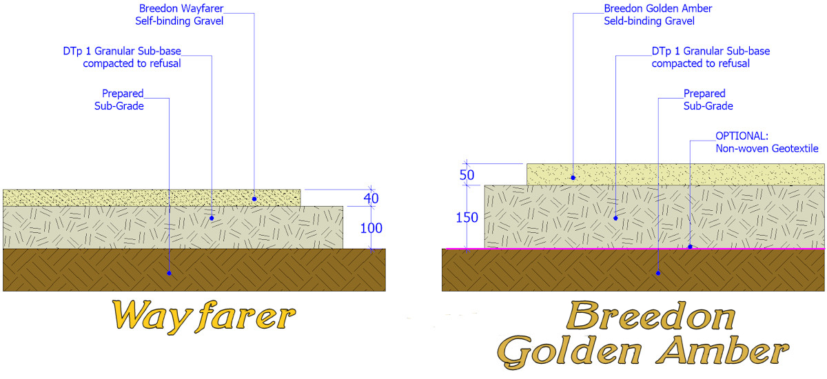 Self Binding Gravels build-up cross-section 2D