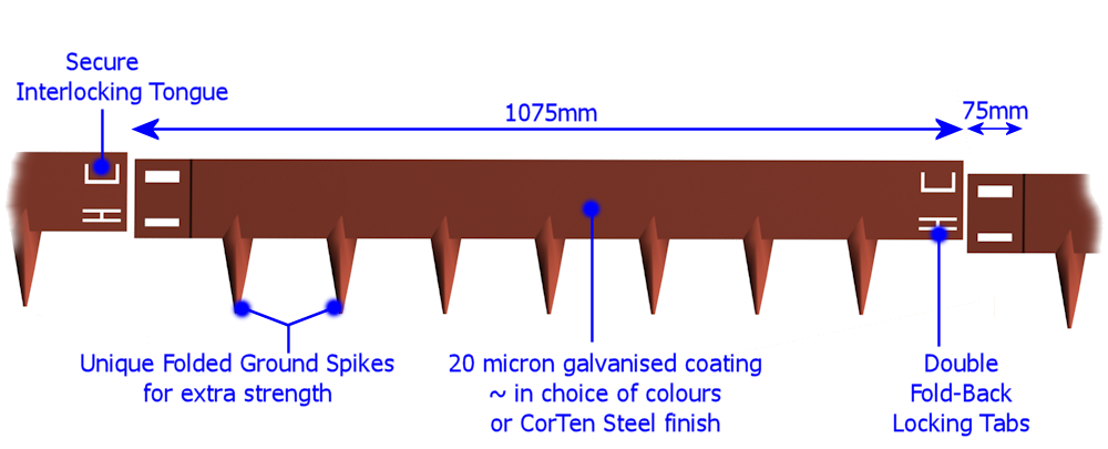anatomy of Core Edge