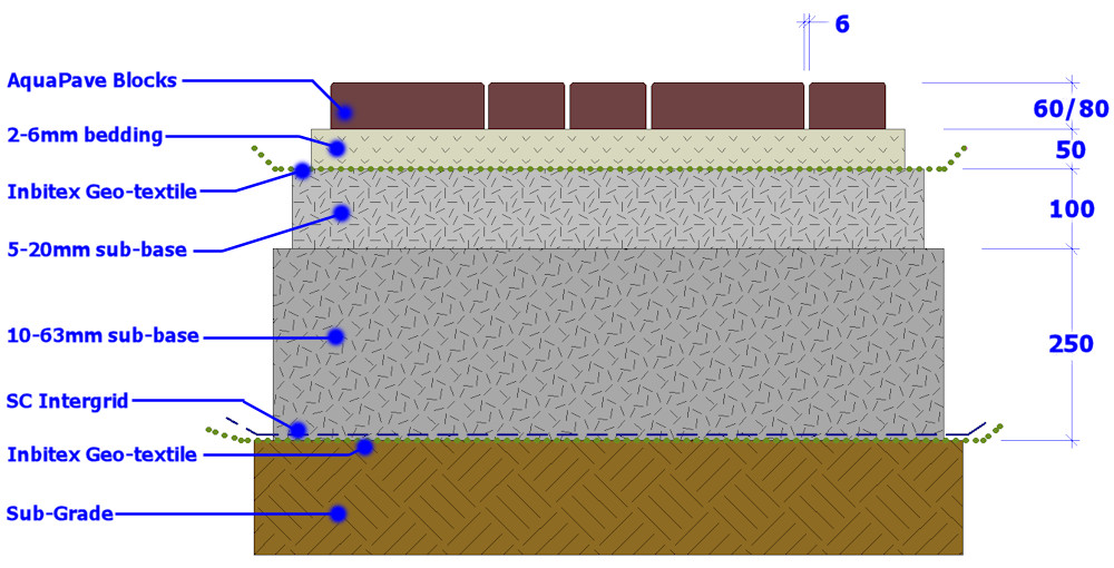 permeable paving cross section build up