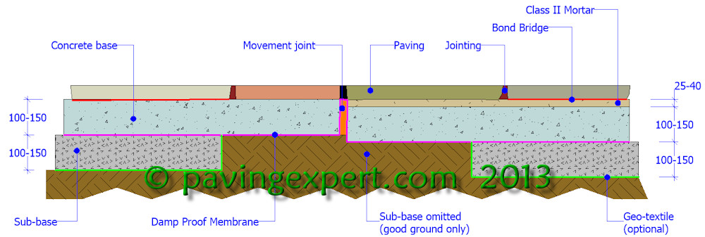 flagstone driveway construction cross section