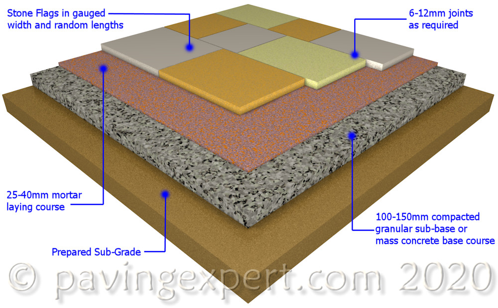 stone paving construction diagram